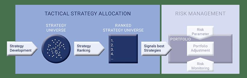 Investmentprozess Risikomanagement