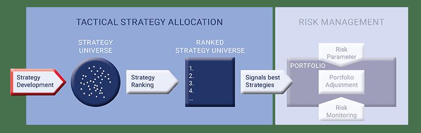 Investmentprozess Riskmanagement